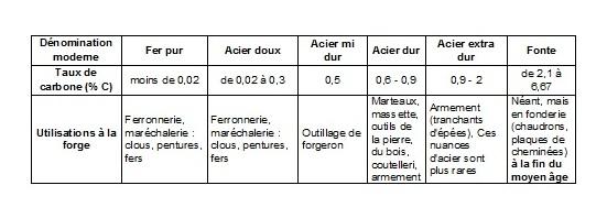 Tableau : Fer - Acier - Fonte